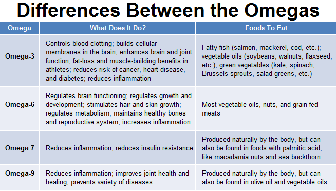 Omega 3 6 7 9 What S The Difference Mdcurrent India