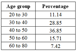 age group percentage