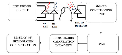 Block diagram of the proposed hemoglobin measuring system-dr g