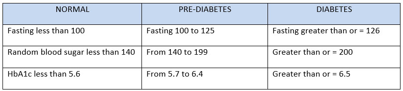diabetes-numbers-table